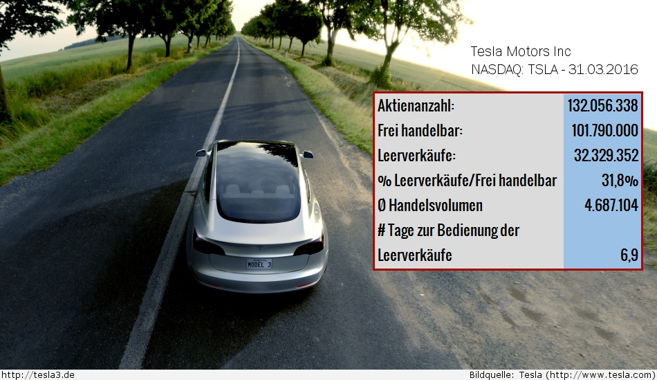 Tesla Motors Short Interest Kennzahlen